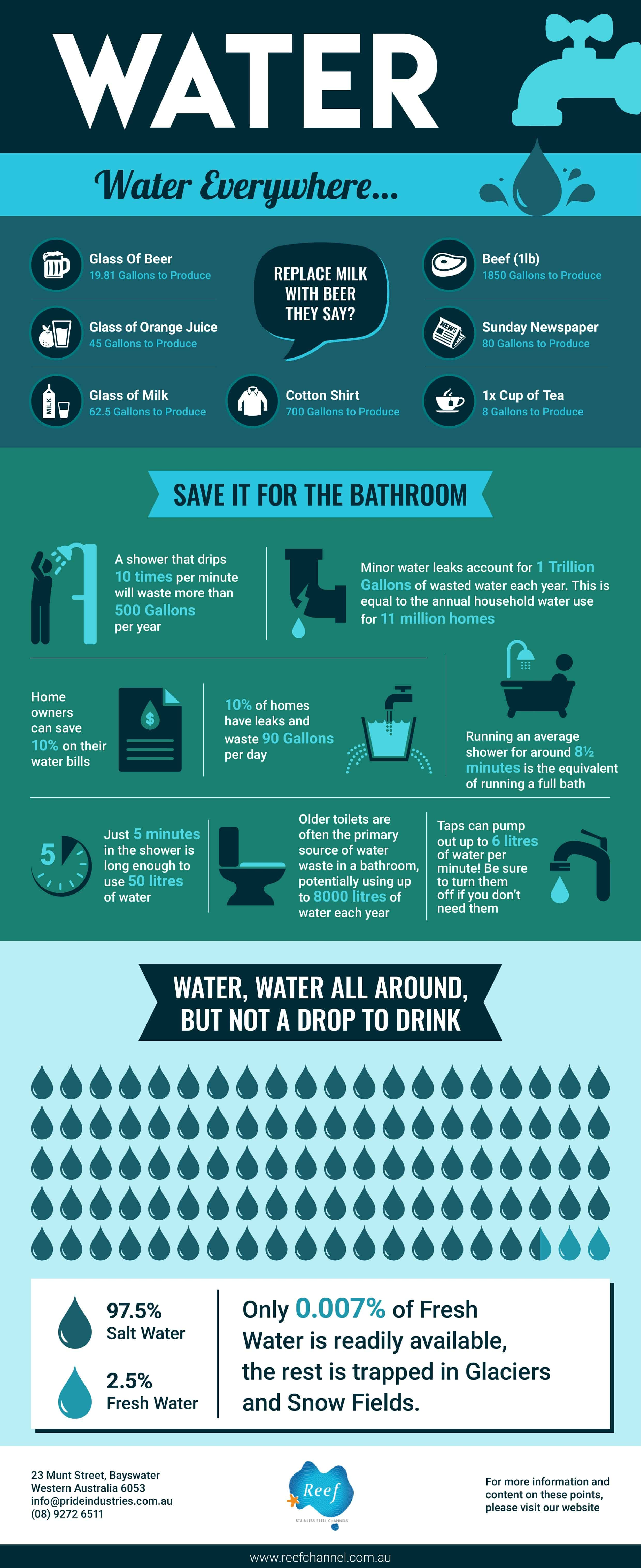 Infographic about water saving stats