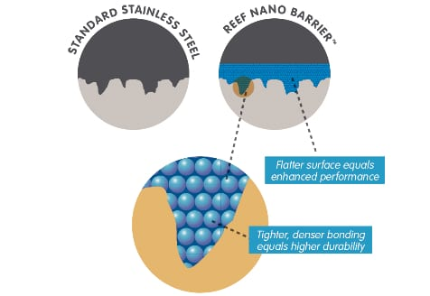 Nano Barrier Diagram