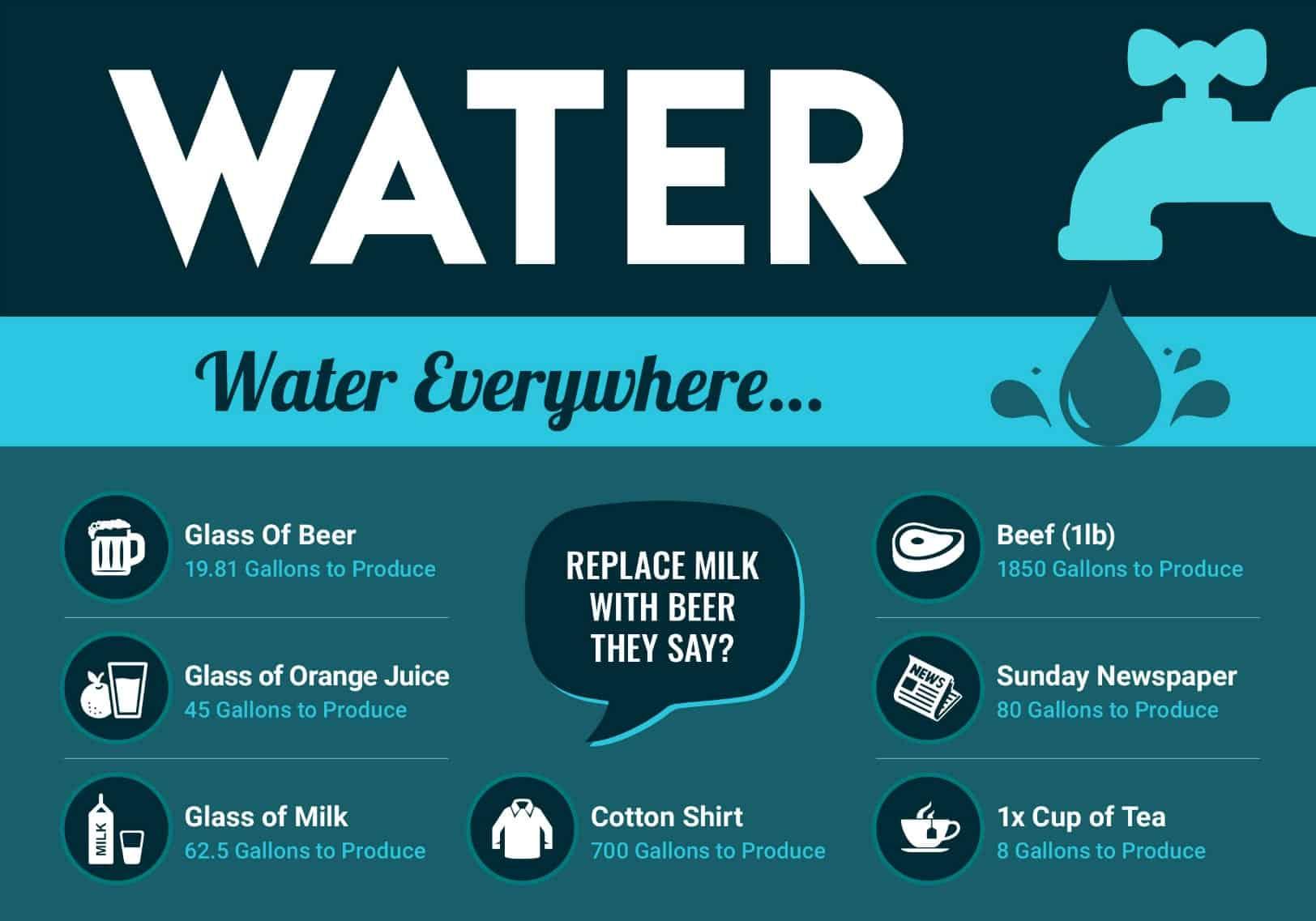 Water Info Sheet